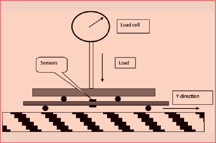 Fig. 3: Four points bending test (FPBT).