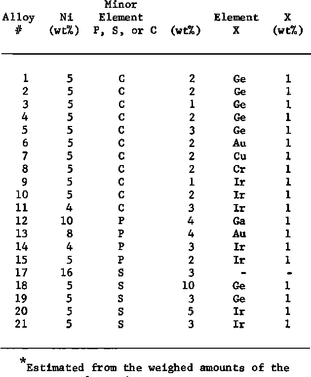 TABLE 1. Approximate Bulk Compositions of the Alloys Used in This Study*