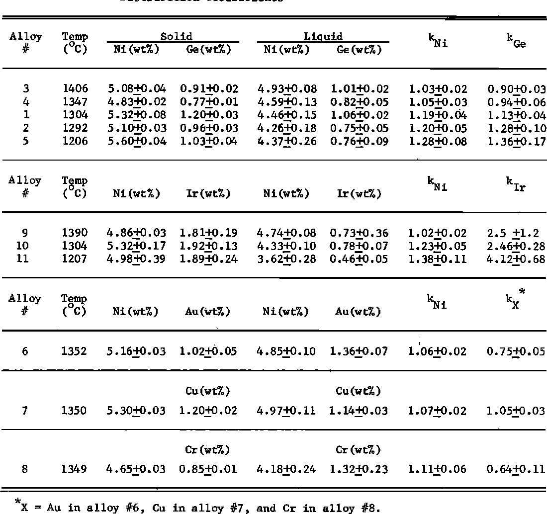 TABLE 3. Compositions of the Liquid and Solid Phases in Fe-Ni-C-X Equilibration Experiments and Calculated Values for the Distribution Coefficients