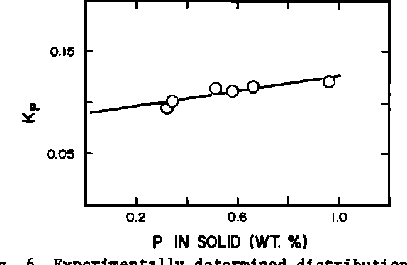 Fig. 6. Experimentally determined distribution coefficients for P plotted as a function of the P content of the solid phase. The least squares fit to the data is shown (equation (3)).