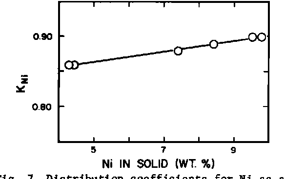 Fig. 7. Distribution coefficients for Ni as a function of the Ni content of the solid phase. The line drawn through the data is a least squares fit (equation (8)).