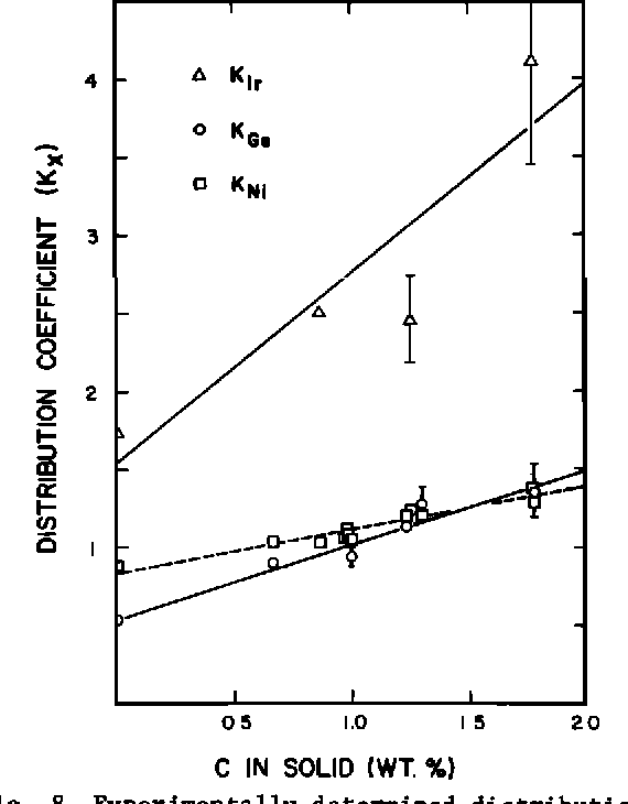Fig. 8. Experimentally determined distribution coefficients in Fe-Ni-C alloys as a function of temperature. Values for kir, kGe and kNi in the C-free system [Narayan, 1980; Narayan and Goldstein, 1981] are shown for comparison.