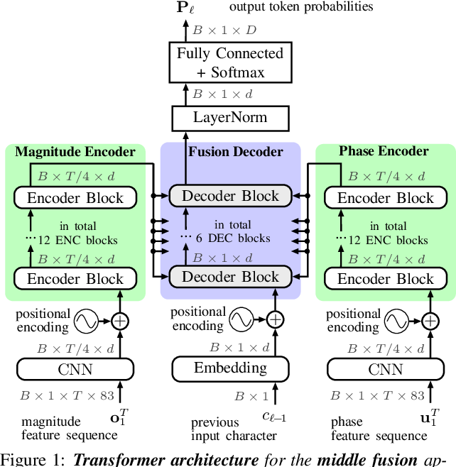 Figure 1 for Multi-Encoder Learning and Stream Fusion for Transformer-Based End-to-End Automatic Speech Recognition