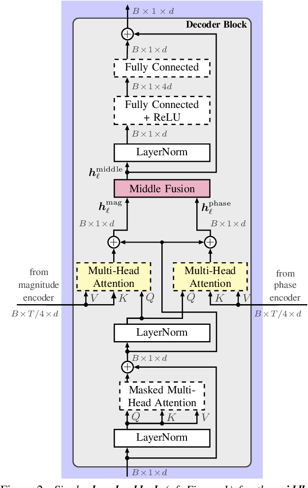 Figure 3 for Multi-Encoder Learning and Stream Fusion for Transformer-Based End-to-End Automatic Speech Recognition