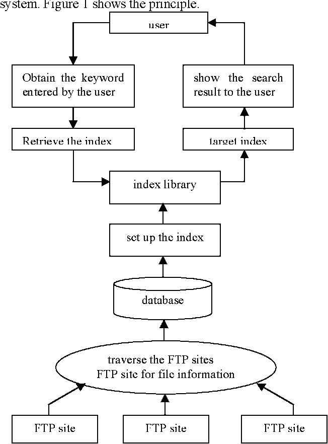 Research and implementation of FTP search engine based on campus