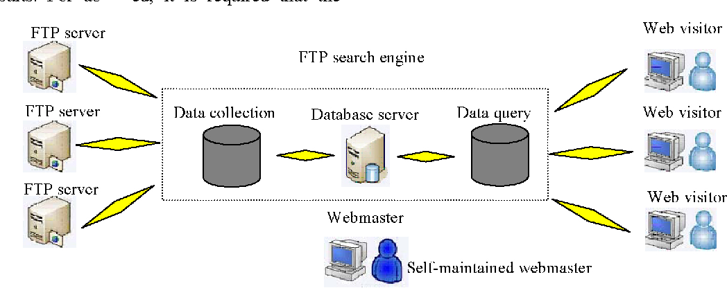 Research and implementation of FTP search engine based on