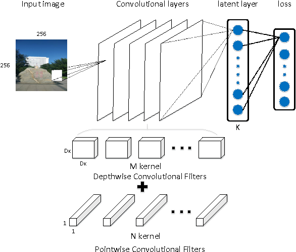 Figure 1 for An efficient deep learning hashing neural network for mobile visual search