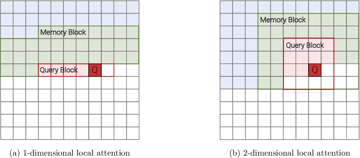 Figure 4 for Efficient Transformers: A Survey