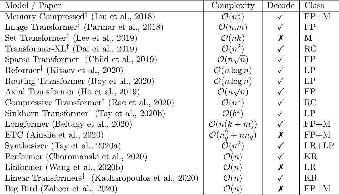 Figure 2 for Efficient Transformers: A Survey
