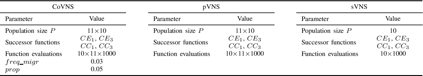 Figure 1 for A Coevolutionary Variable Neighborhood Search Algorithm for Discrete Multitasking (CoVNS): Application to Community Detection over Graphs