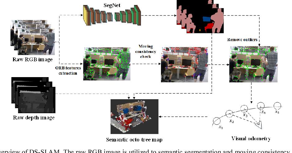 Figure 1 for DS-SLAM: A Semantic Visual SLAM towards Dynamic Environments