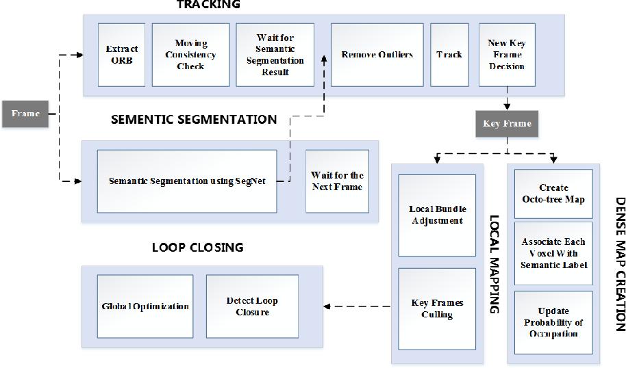 Figure 2 for DS-SLAM: A Semantic Visual SLAM towards Dynamic Environments