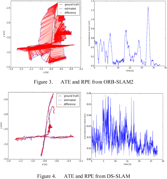 Figure 3 for DS-SLAM: A Semantic Visual SLAM towards Dynamic Environments
