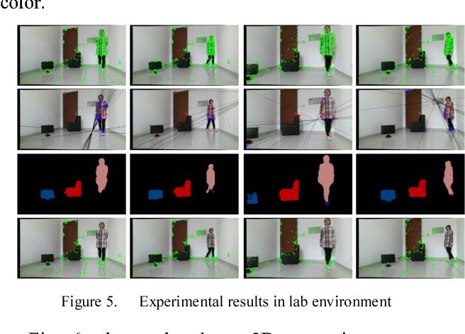 Figure 4 for DS-SLAM: A Semantic Visual SLAM towards Dynamic Environments