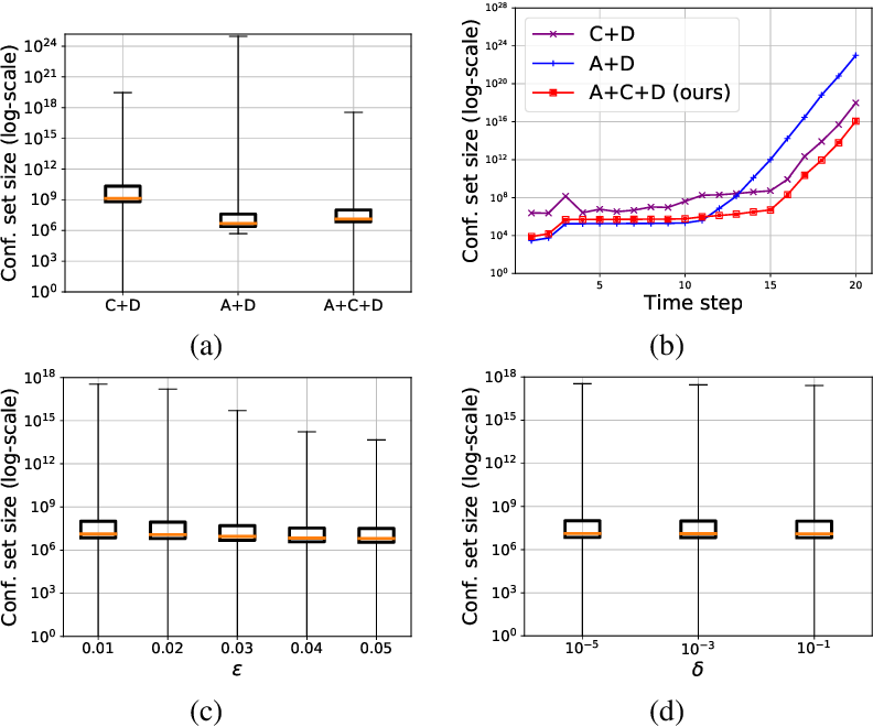 Figure 3 for PAC Confidence Sets for Deep Neural Networks via Calibrated Prediction