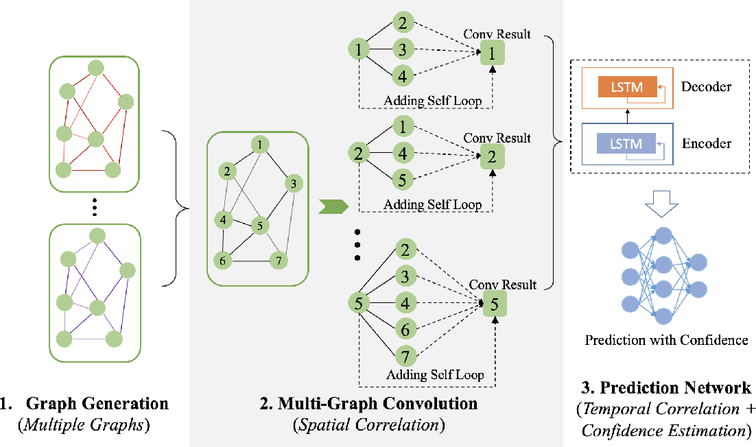 Figure 1 for Bike Flow Prediction with Multi-Graph Convolutional Networks