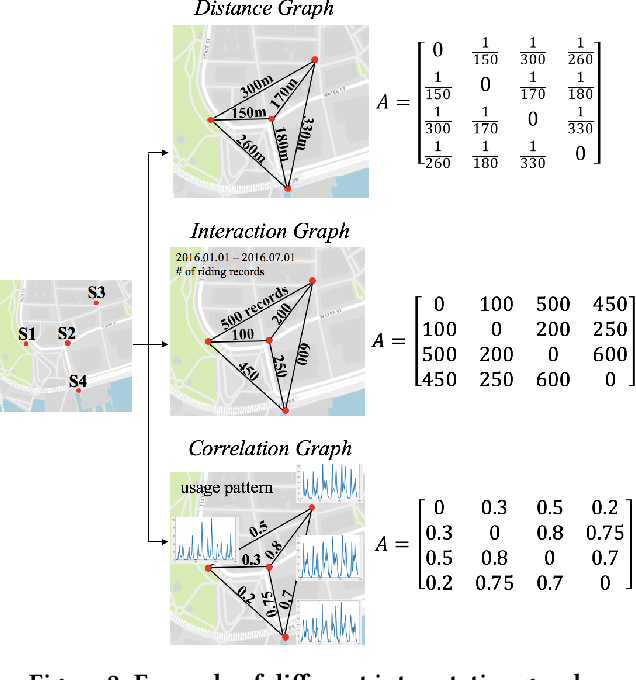 Figure 3 for Bike Flow Prediction with Multi-Graph Convolutional Networks