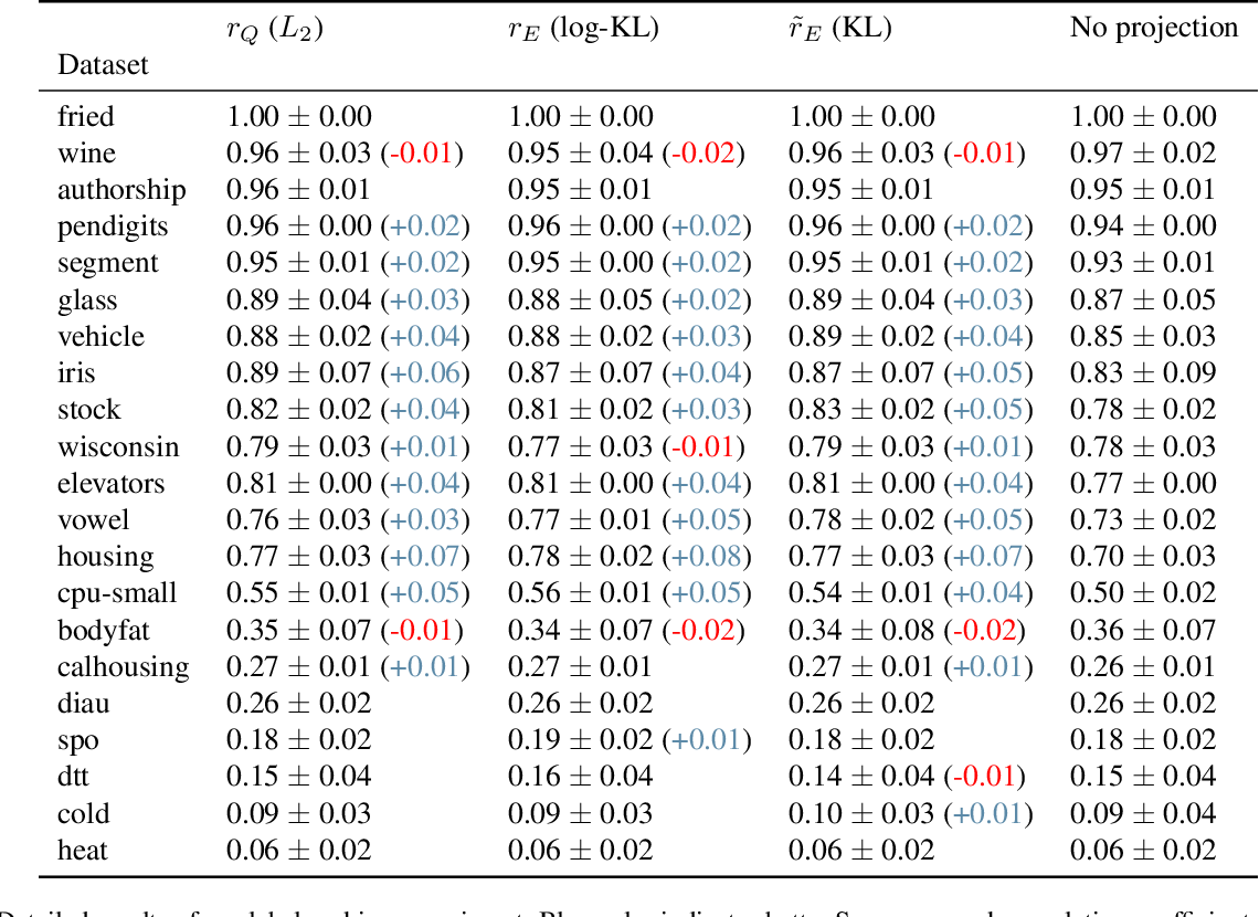 Figure 2 for Fast Differentiable Sorting and Ranking