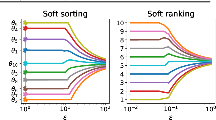 Figure 3 for Fast Differentiable Sorting and Ranking