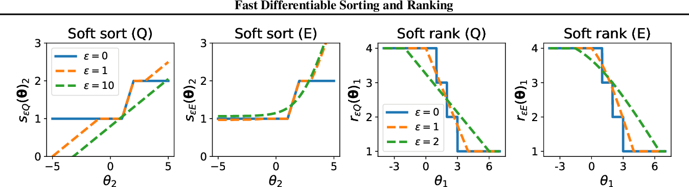Figure 4 for Fast Differentiable Sorting and Ranking