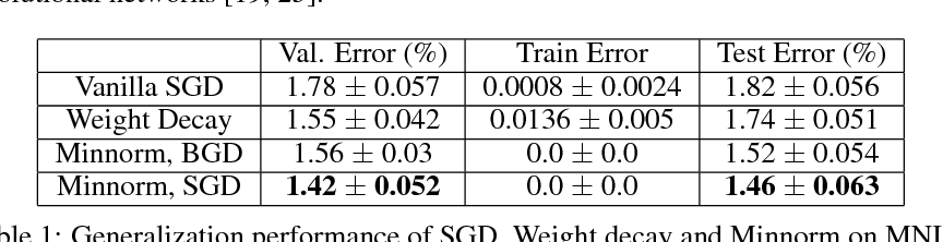 Figure 2 for Minnorm training: an algorithm for training over-parameterized deep neural networks