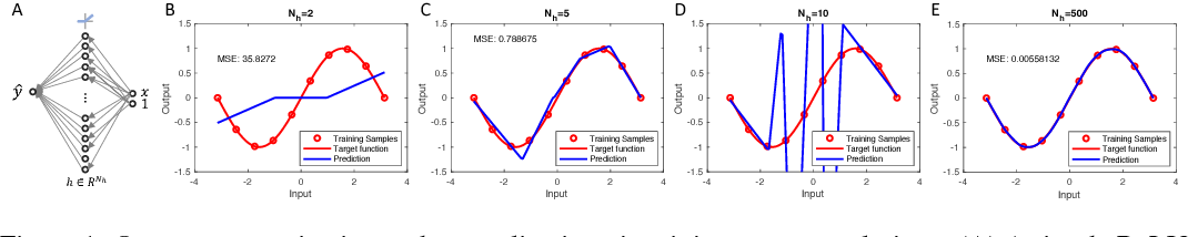 Figure 1 for Minnorm training: an algorithm for training over-parameterized deep neural networks