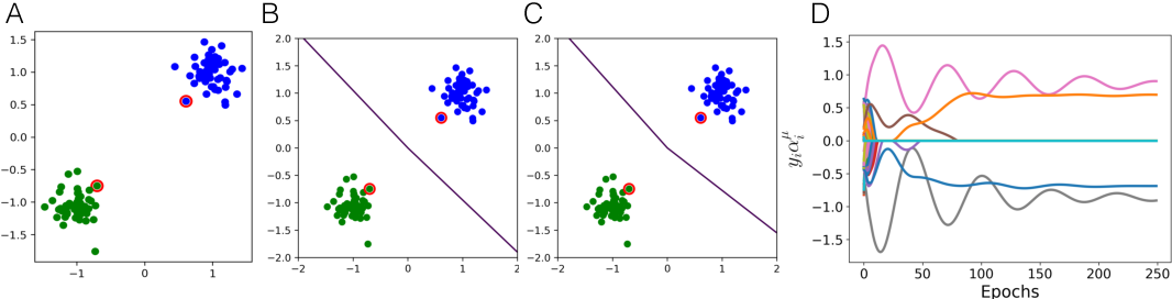 Figure 3 for Minnorm training: an algorithm for training over-parameterized deep neural networks