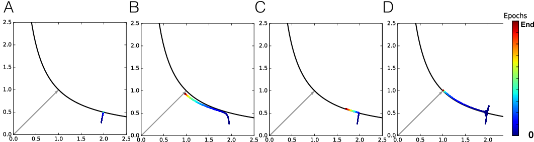 Figure 4 for Minnorm training: an algorithm for training over-parameterized deep neural networks