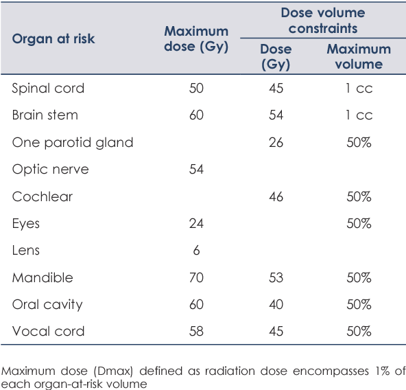 Efficacy Of Intensity Modulated Radiotherapy With Concurrent