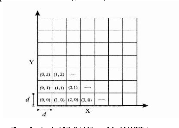 Figure 1. Logical 2D-Grid View of the MANET Area