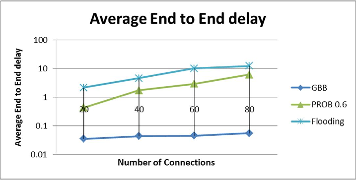 Figure 3. Average End-to-End versus Number of Connections