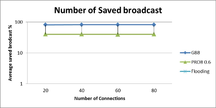 Figure 4. Percentage of Saved Rebrodcasts versus Number of Connections