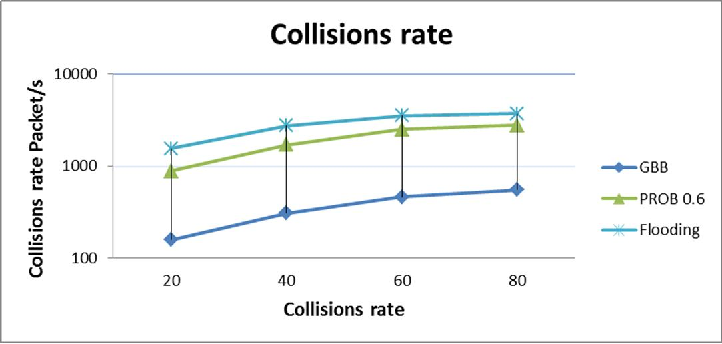 Figure 5. Collision Rate versus Number of Connections