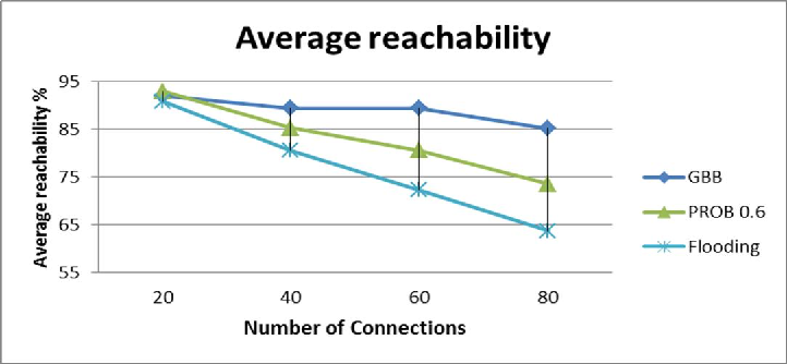 Figure 6. Average Reachability versus Number of Connections