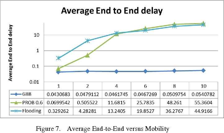 Figure 7. Average End-to-End versus Mobility