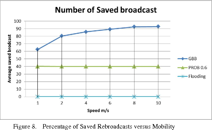 Figure 8. Percentage of Saved Rebroadcasts versus Mobility