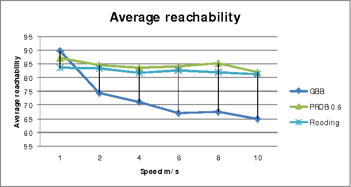 Figure 10. Average Reachability versus Mobility