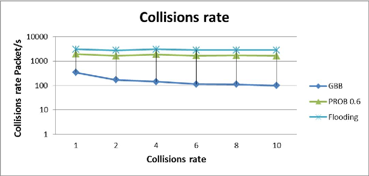 Figure 9. Collision Rate versus Mobility