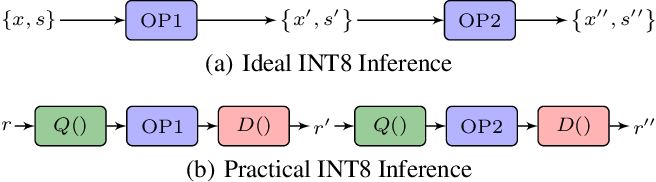 Figure 1 for Towards Fully 8-bit Integer Inference for the Transformer Model