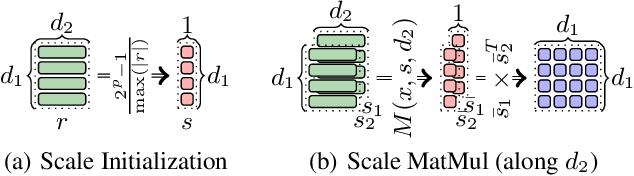 Figure 3 for Towards Fully 8-bit Integer Inference for the Transformer Model