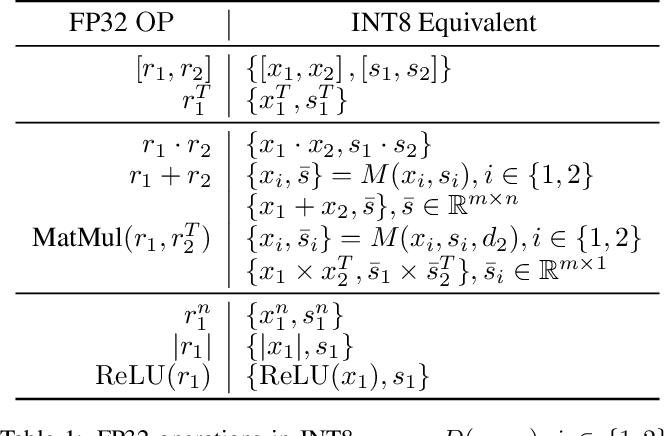 Figure 2 for Towards Fully 8-bit Integer Inference for the Transformer Model