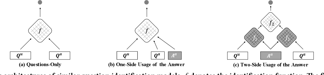 Figure 1 for Match$^2$: A Matching over Matching Model for Similar Question Identification