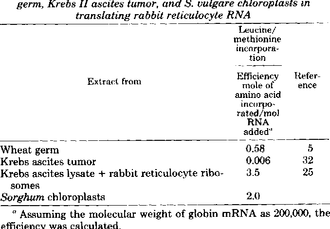 TABLE 111 Protein synthetic efficiency of different cell-free systems from wheat germ, Krebs II ascites tumor, and S. vulgare chloroplasts in translating rabbit reticulocyte RNA