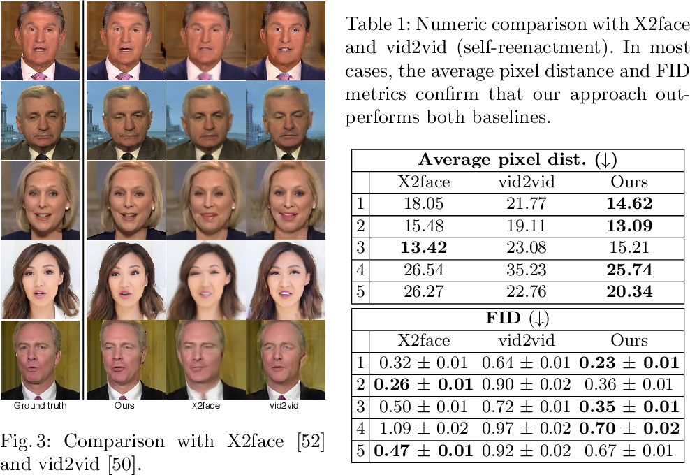 Figure 2 for Head2HeadFS: Video-based Head Reenactment with Few-shot Learning