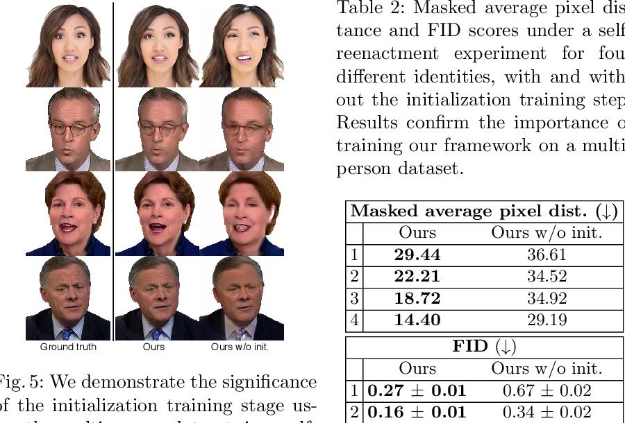 Figure 4 for Head2HeadFS: Video-based Head Reenactment with Few-shot Learning