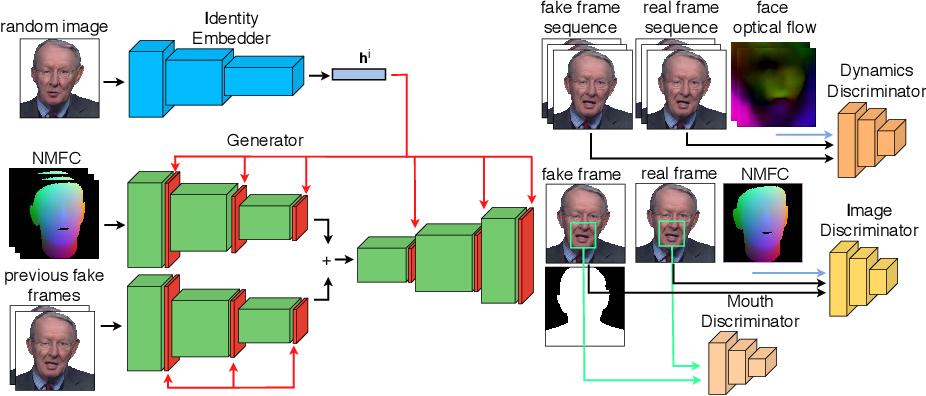 Figure 1 for Head2HeadFS: Video-based Head Reenactment with Few-shot Learning
