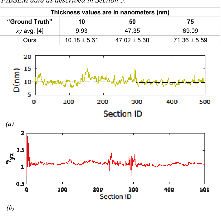 Figure 3 for Estimation of Z-Thickness and XY-Anisotropy of Electron Microscopy Images using Gaussian Processes