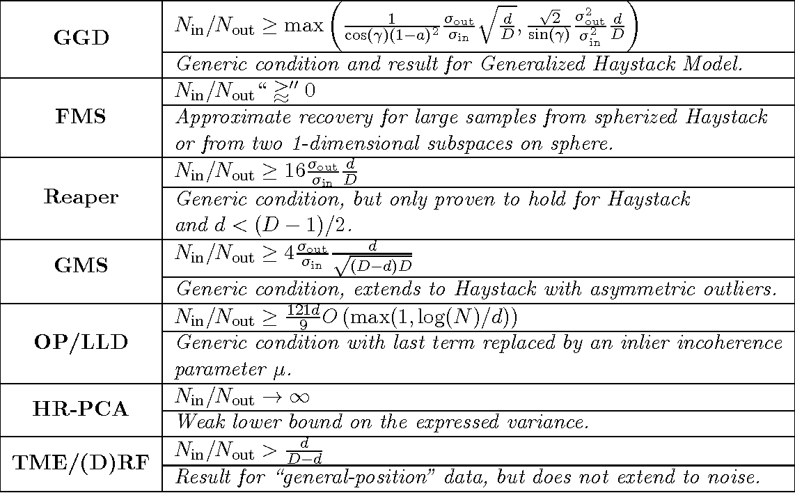 Figure 2 for A Well-Tempered Landscape for Non-convex Robust Subspace Recovery