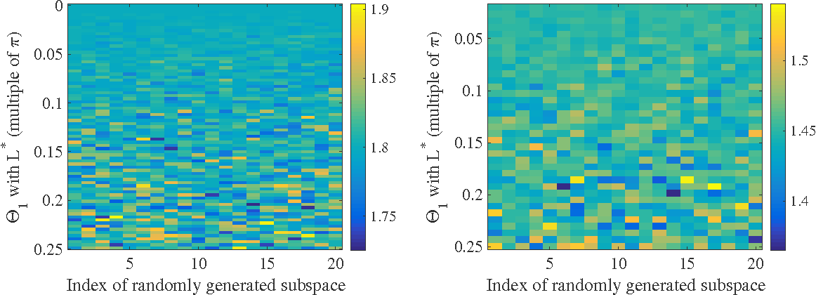 Figure 4 for A Well-Tempered Landscape for Non-convex Robust Subspace Recovery