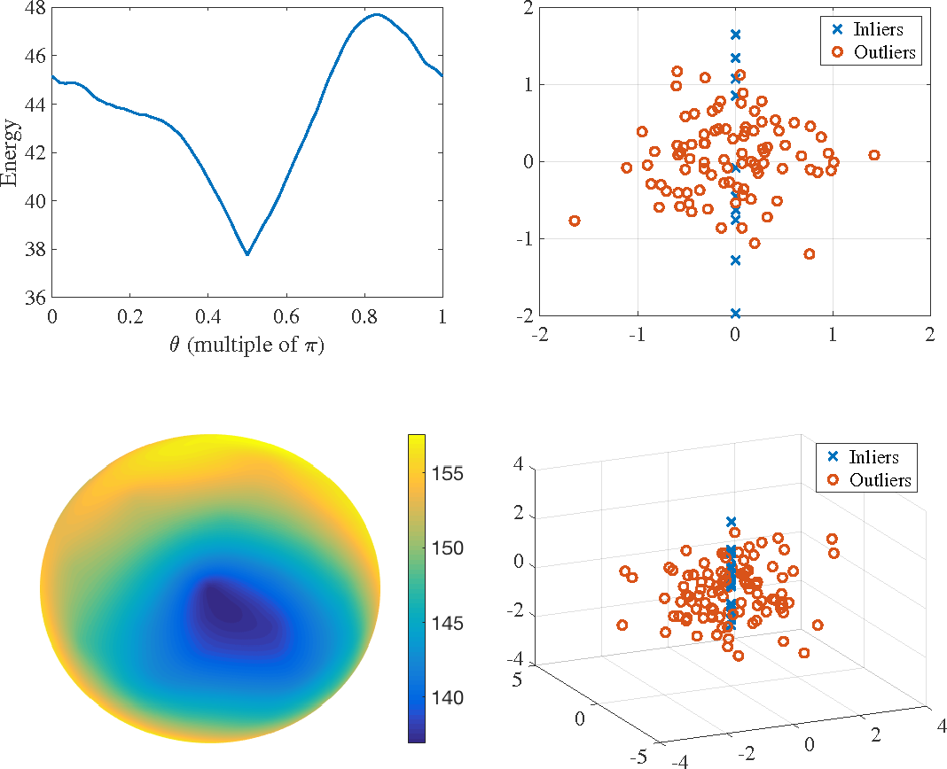 Figure 1 for A Well-Tempered Landscape for Non-convex Robust Subspace Recovery